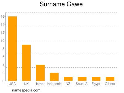 Surname Gawe