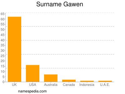 Surname Gawen