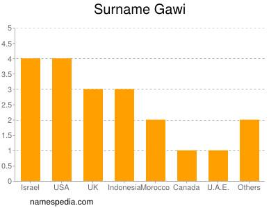 Surname Gawi