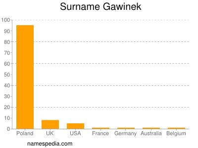 Surname Gawinek