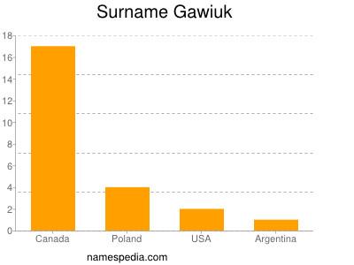 Surname Gawiuk