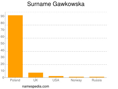 Surname Gawkowska