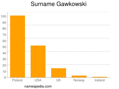 Surname Gawkowski