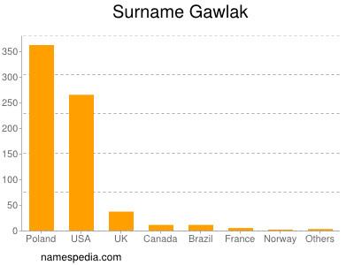 Surname Gawlak