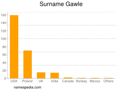 Surname Gawle