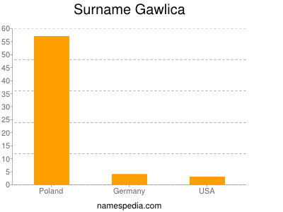 Surname Gawlica