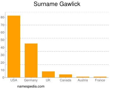 Surname Gawlick