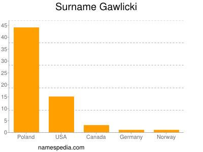 Surname Gawlicki