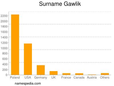 Surname Gawlik