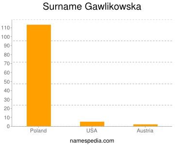 Surname Gawlikowska