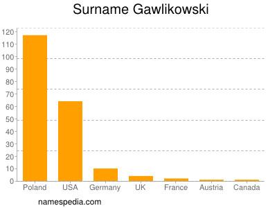 Surname Gawlikowski