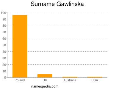 Surname Gawlinska
