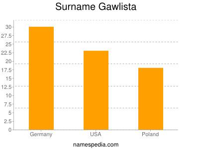 Surname Gawlista