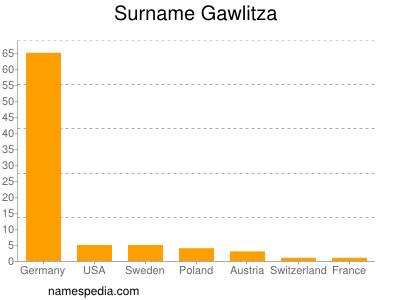 Surname Gawlitza