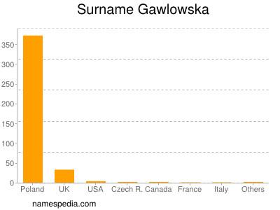 Surname Gawlowska