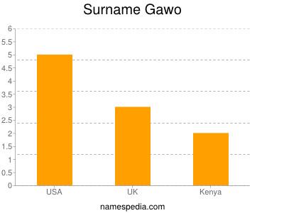 Surname Gawo