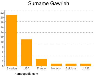 Surname Gawrieh