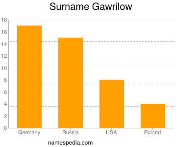 Surname Gawrilow