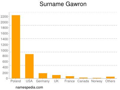 Surname Gawron