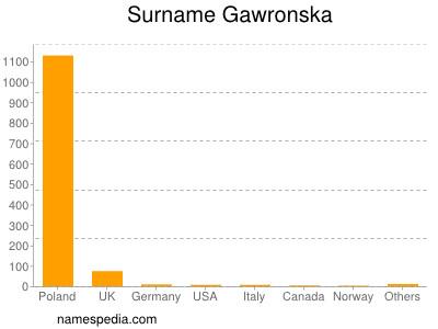 Surname Gawronska