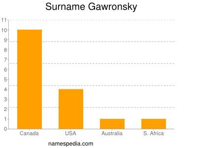 Surname Gawronsky