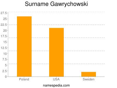 Surname Gawrychowski