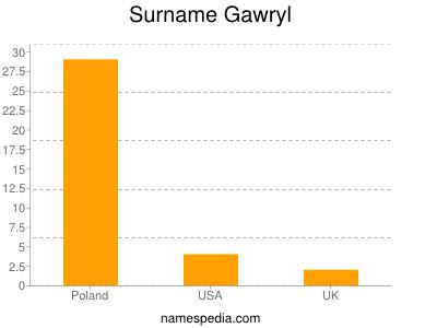 Surname Gawryl