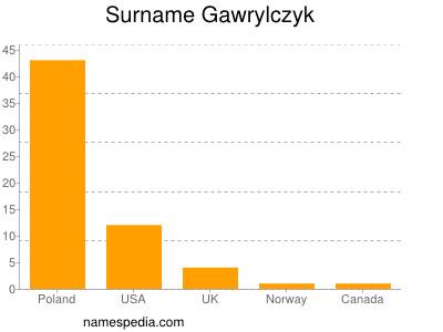 Surname Gawrylczyk