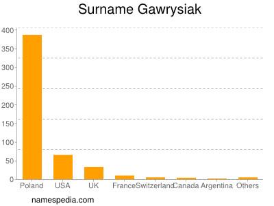 Surname Gawrysiak