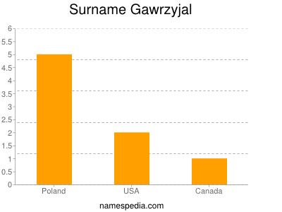 Surname Gawrzyjal