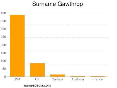 Surname Gawthrop