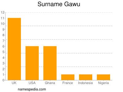 Surname Gawu