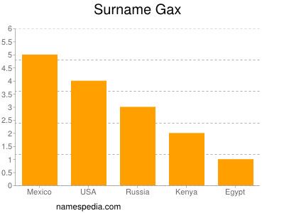 Surname Gax