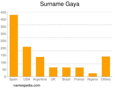 Surname Gaya