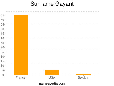 Surname Gayant