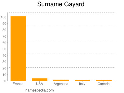 Surname Gayard