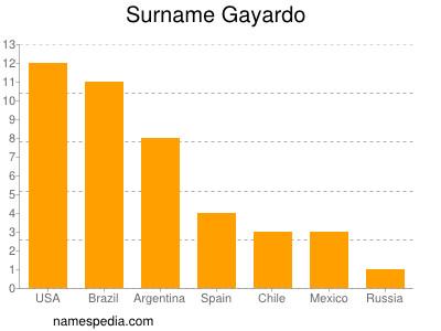 Surname Gayardo