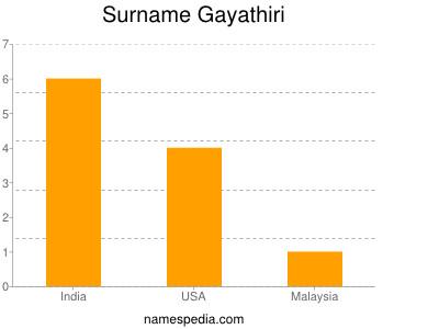 Surname Gayathiri