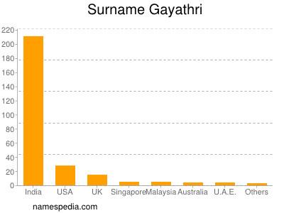 Surname Gayathri