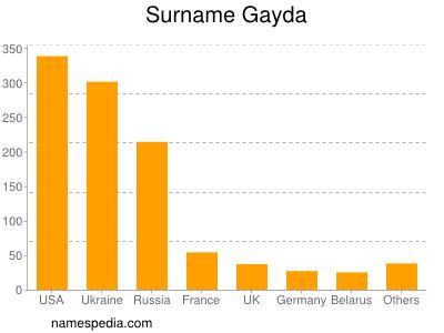 Surname Gayda