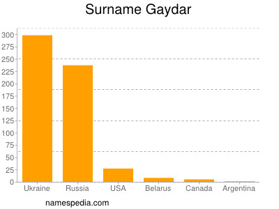Surname Gaydar