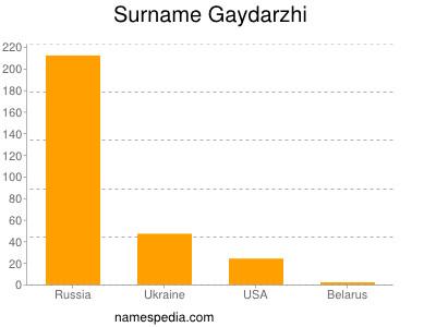Surname Gaydarzhi