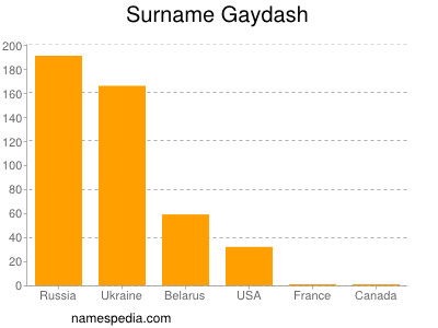 Surname Gaydash