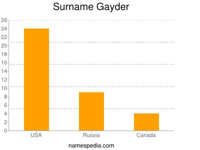 Surname Gayder