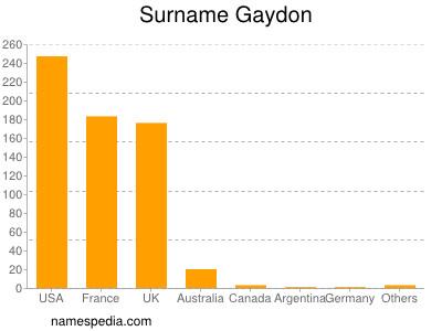 Surname Gaydon