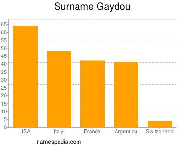 Surname Gaydou