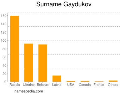 Surname Gaydukov