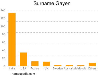 Surname Gayen