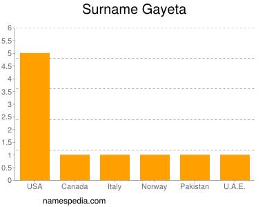 Surname Gayeta