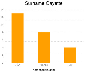 Surname Gayette